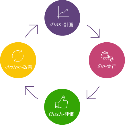 インスタグラム運用代行サービスの詳細