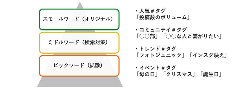 ハッシュタグ選定方法の図
