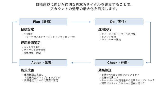 インスタグラム運用のサイクル